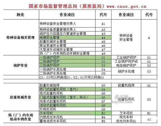 重庆市2021涪陵区  房建机械员年审换证继续教育报名培训