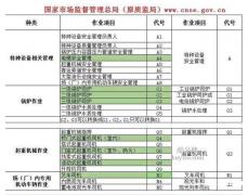 2021年重庆市巴南区  建委机械员年审换证继续教育报名培训